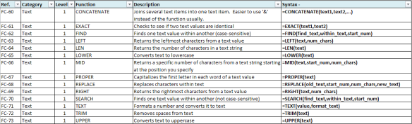 Text Functions marked as Level 1